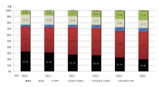 广州市人民政府办公厅关于印发广州市能源发展第十三个五年规划(2016—2020年)的通知。《广州市能源发展第十三个五年规划(2016—2020年)》中要求根据不同的任务特点,以重大能源工程为抓手,结合广州市能源发展布局,综合考虑电力、热力的生产、供应和利用保障,结合原油、成品油、天然气的供应、输配、保障,组织实施煤电升级改造、电力改革示范、电网建设、天然气应急调峰、天然气热电联产和分布式能源站,太阳能、风能、生物质发电等一批新能源和可再生能源领域的重大项目,此外,推动油气输送管道保